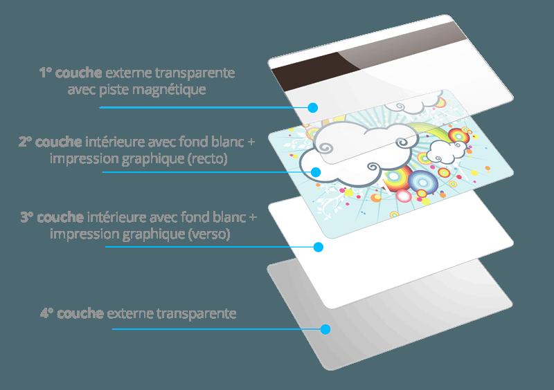 Les couches de la carte avec piste magnétique